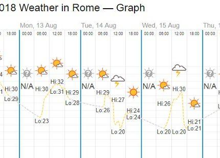 [羅馬氣候]羅馬的夏天適合旅行嗎?
